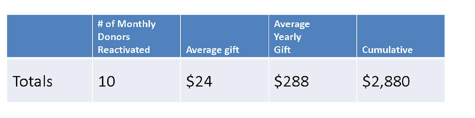 Value of Donation Calculation