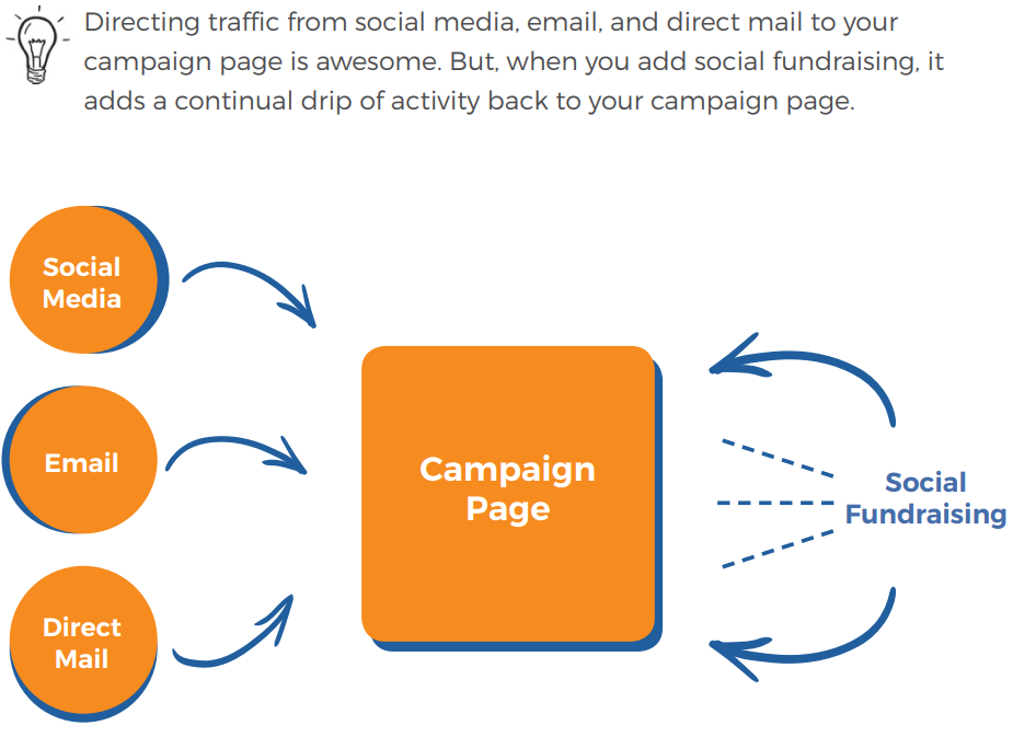 fundraising social flowchart